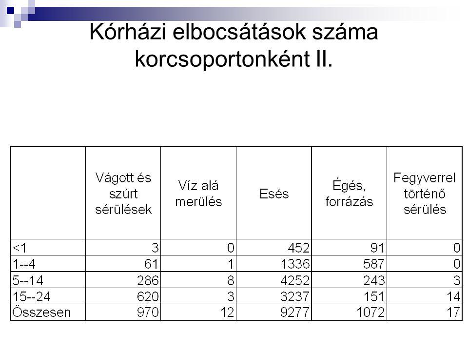 Kórházi elbocsátások száma korcsoportonként II.