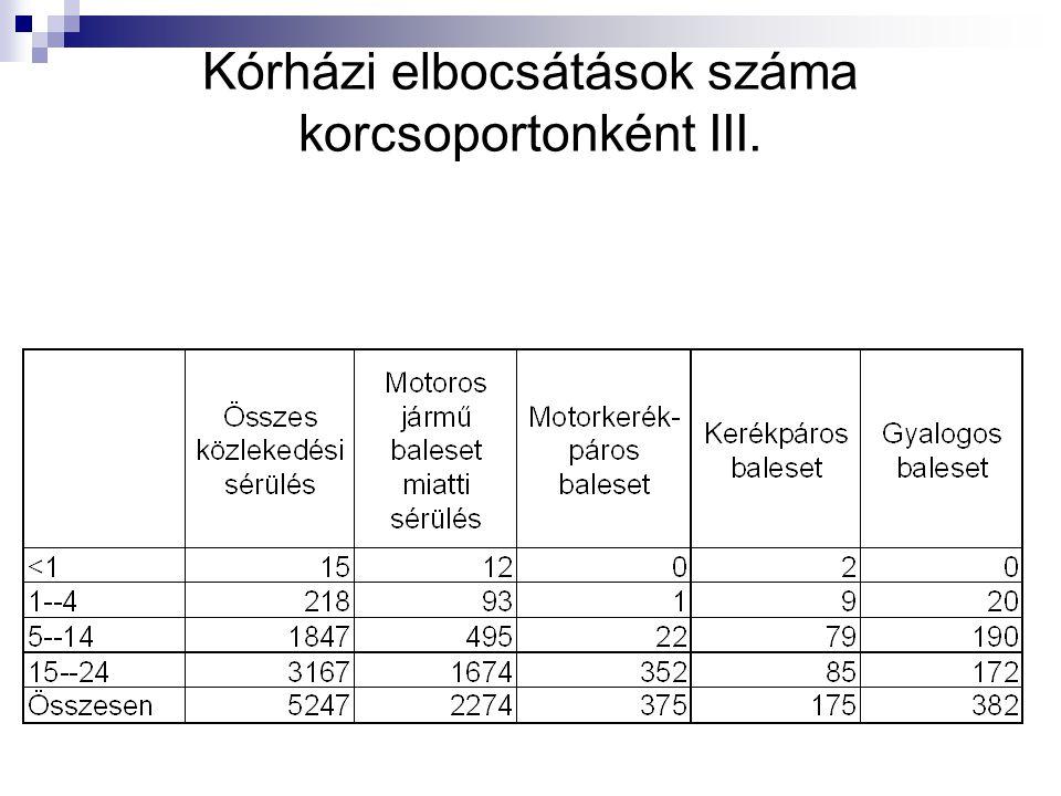 Kórházi elbocsátások száma korcsoportonként III.