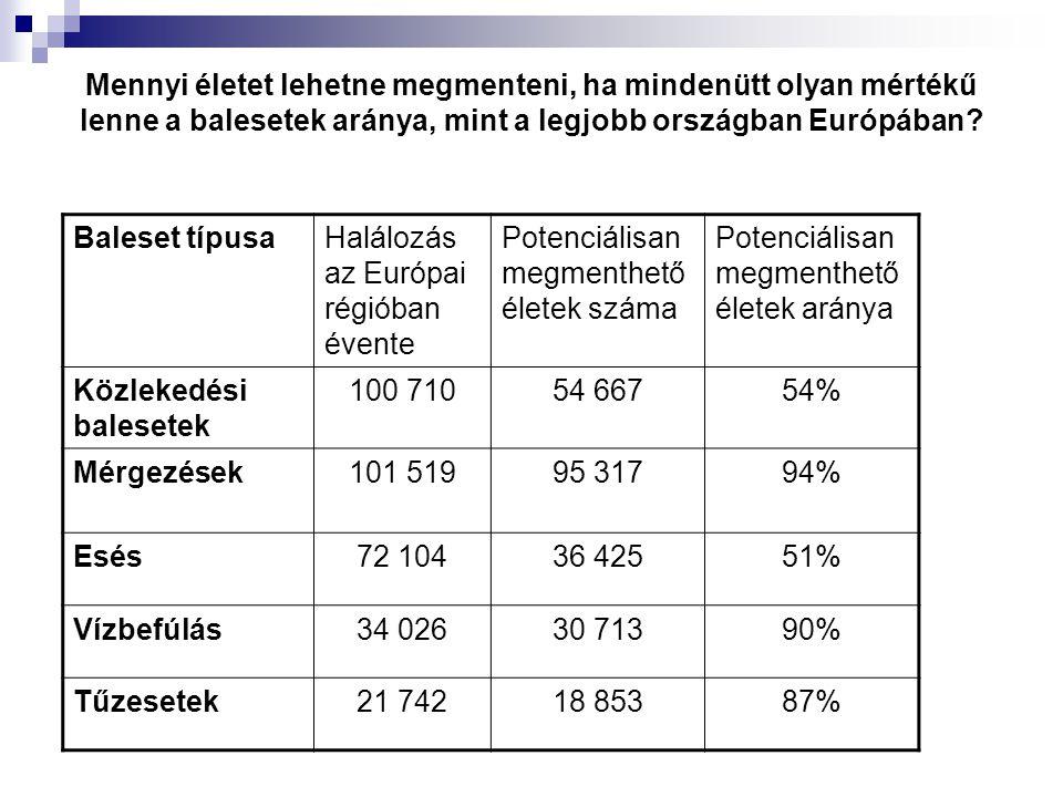 Mennyi életet lehetne megmenteni, ha mindenütt olyan mértékű lenne a balesetek aránya, mint a legjobb országban Európában? Baleset típusaHalálozás az