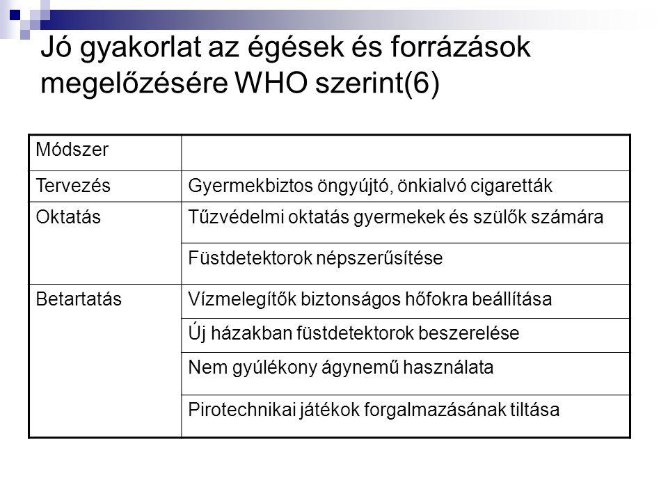 Jó gyakorlat az égések és forrázások megelőzésére WHO szerint(6) Módszer TervezésGyermekbiztos öngyújtó, önkialvó cigaretták OktatásTűzvédelmi oktatás