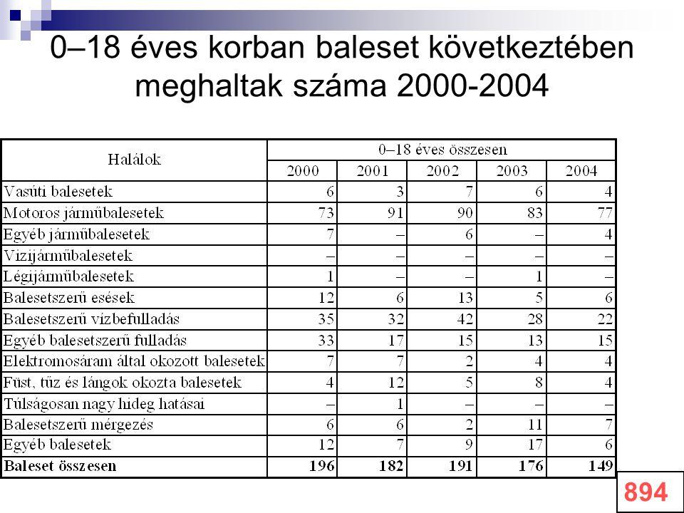 0–18 éves korban baleset következtében meghaltak száma 2000-2004 894
