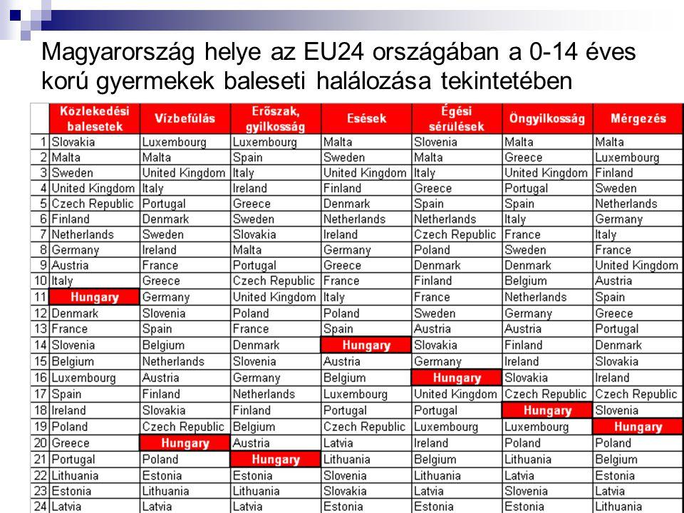 Magyarország helye az EU24 országában a 0-14 éves korú gyermekek baleseti halálozása tekintetében
