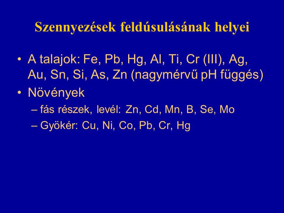 Szennyezések feldúsulásának helyei A talajok: Fe, Pb, Hg, Al, Ti, Cr (III), Ag, Au, Sn, Si, As, Zn (nagymérvű pH függés) Növények –fás részek, levél: Zn, Cd, Mn, B, Se, Mo –Gyökér: Cu, Ni, Co, Pb, Cr, Hg