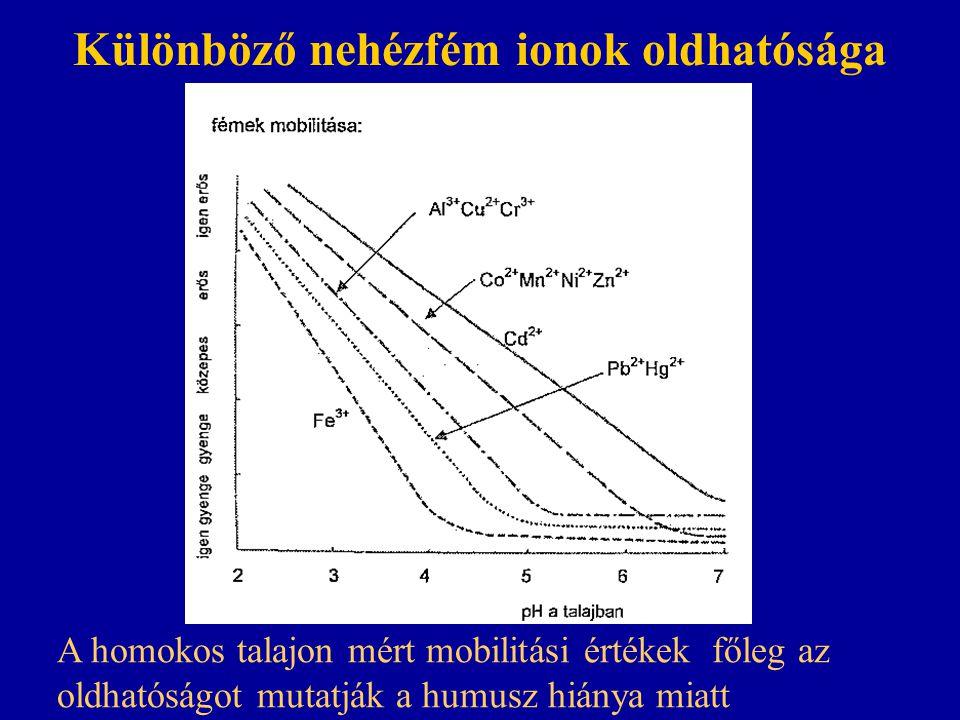 Különböző nehézfém ionok oldhatósága A homokos talajon mért mobilitási értékek főleg az oldhatóságot mutatják a humusz hiánya miatt