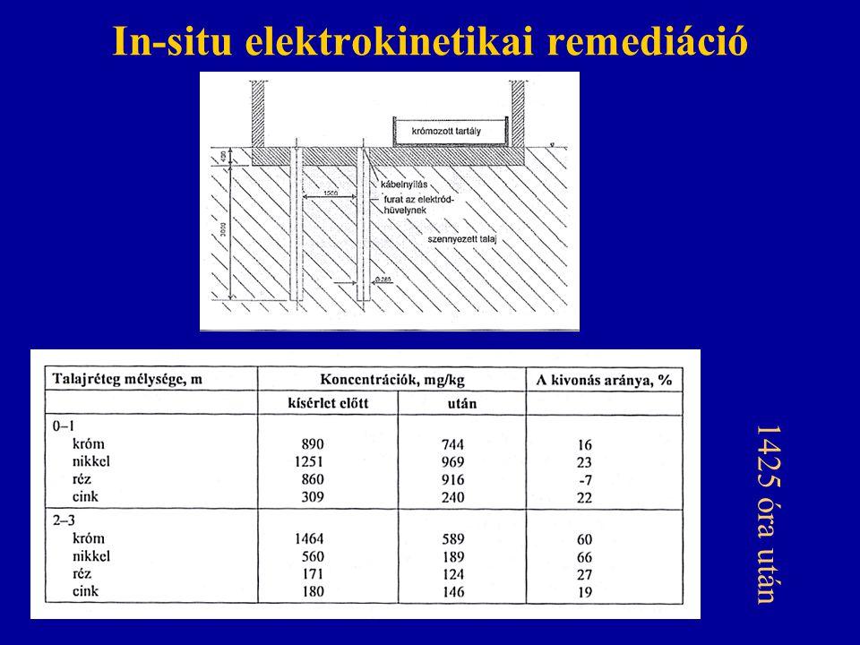 In-situ elektrokinetikai remediáció 1425 óra után