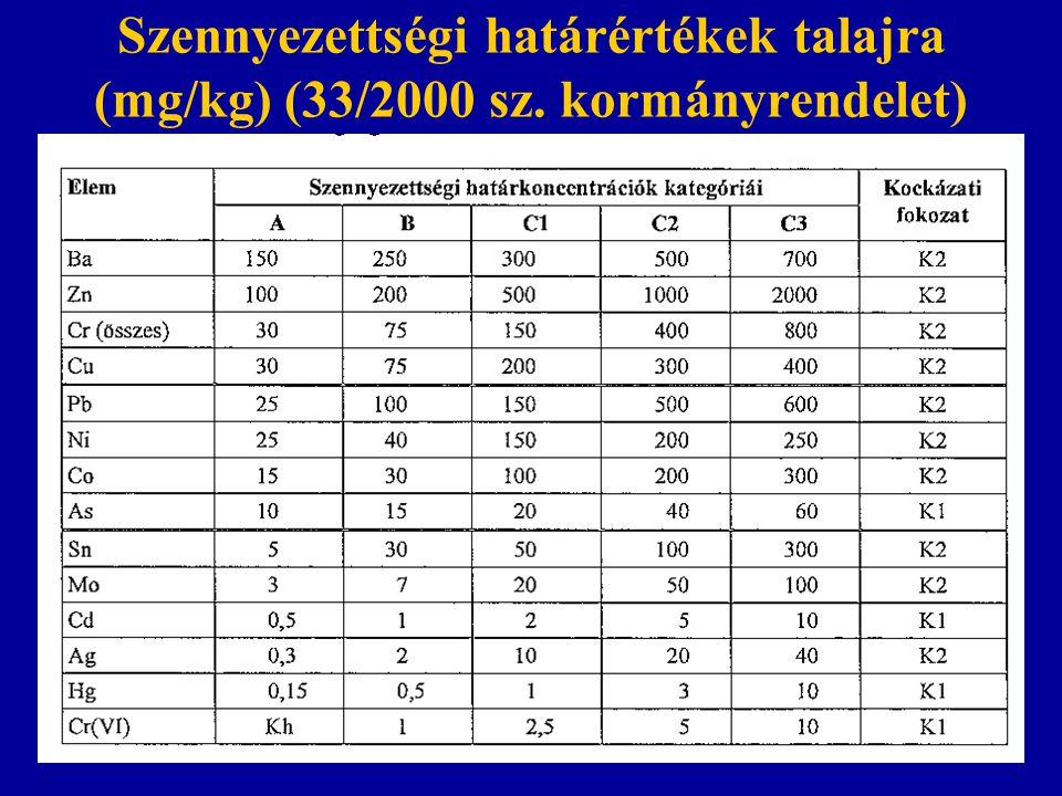 Szennyezettségi határértékek talajra (mg/kg) (33/2000 sz. kormányrendelet)