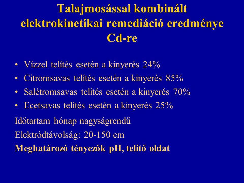 Talajmosással kombinált elektrokinetikai remediáció eredménye Cd-re Vízzel telítés esetén a kinyerés 24% Citromsavas telítés esetén a kinyerés 85% Salétromsavas telítés esetén a kinyerés 70% Ecetsavas telítés esetén a kinyerés 25% Időtartam hónap nagyságrendű Elektródtávolság: 20-150 cm Meghatározó tényezők pH, telítő oldat