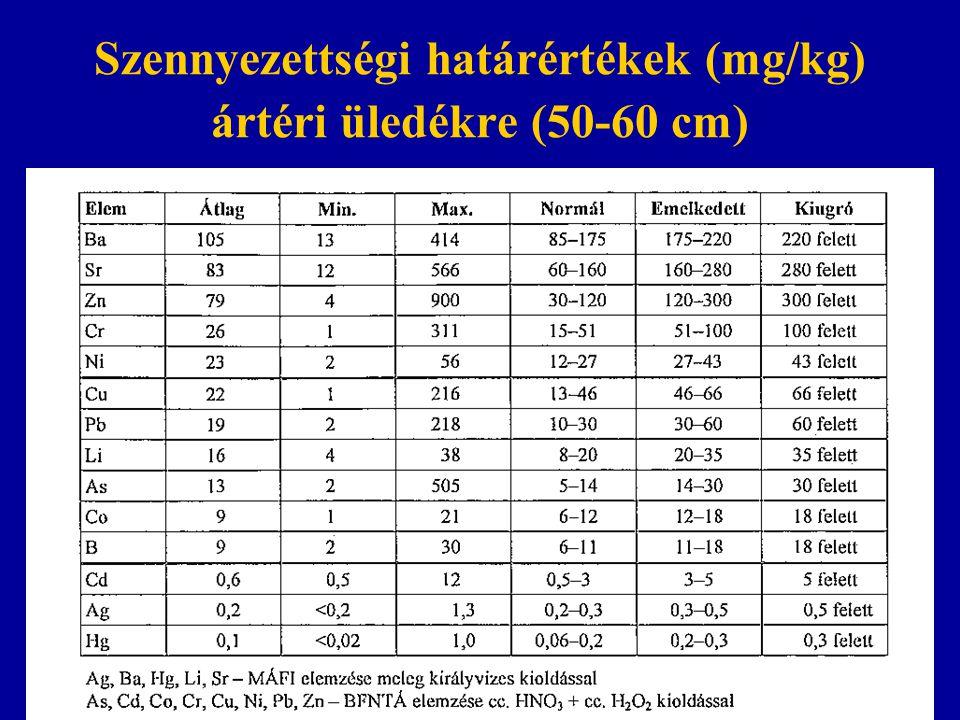 Szennyezettségi határértékek (mg/kg) ártéri üledékre (50-60 cm) Kádár39