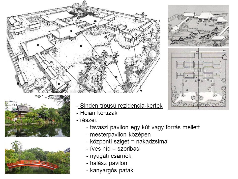 - Shoin háztípus - kamakura korszak - kisebb épületek, külső - belső tér összeolvadása - részei: - bejárat - főkapu - bejárati udvar - főhajó - szűk, kisméretű kert