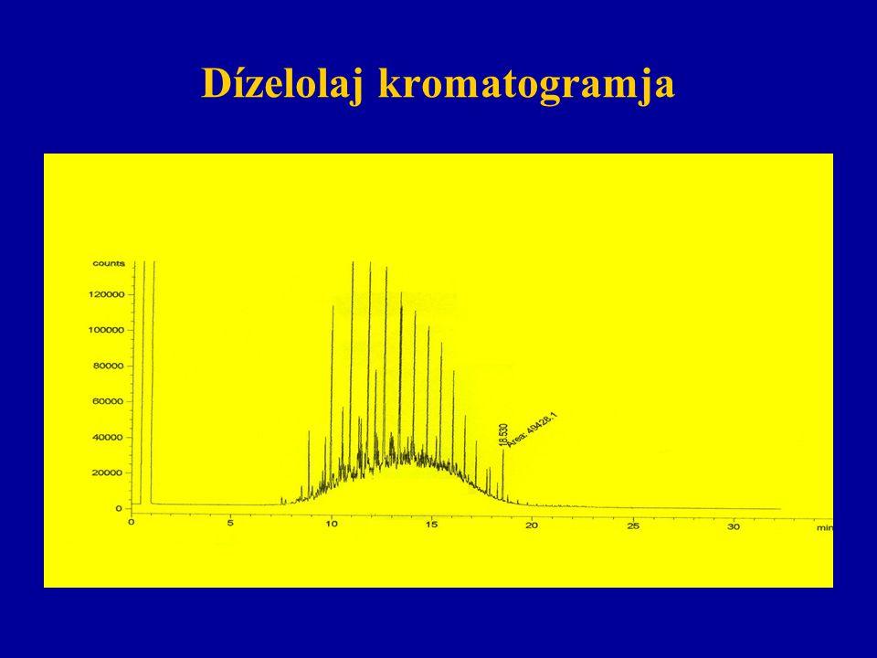 Dízelolaj kromatogramja