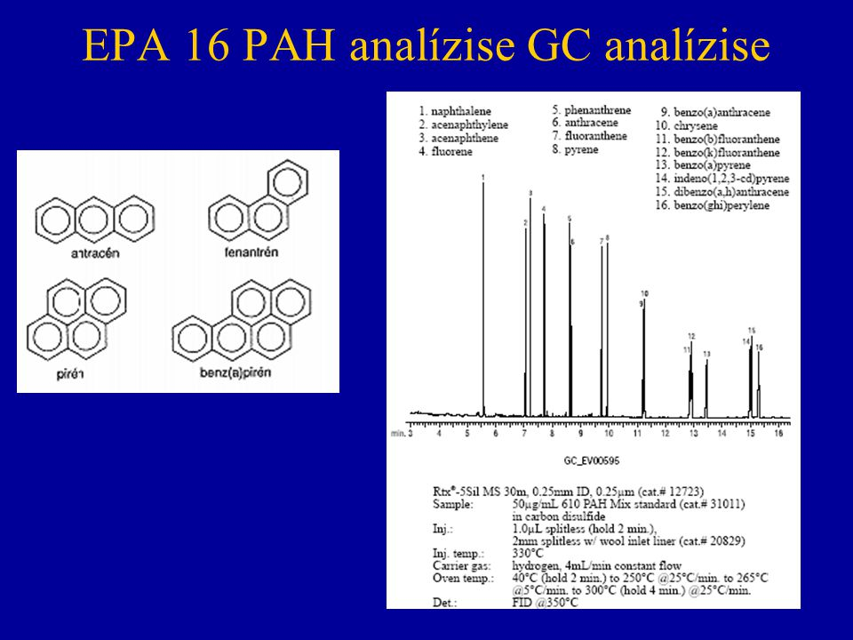 EPA 16 PAH analízise GC analízise