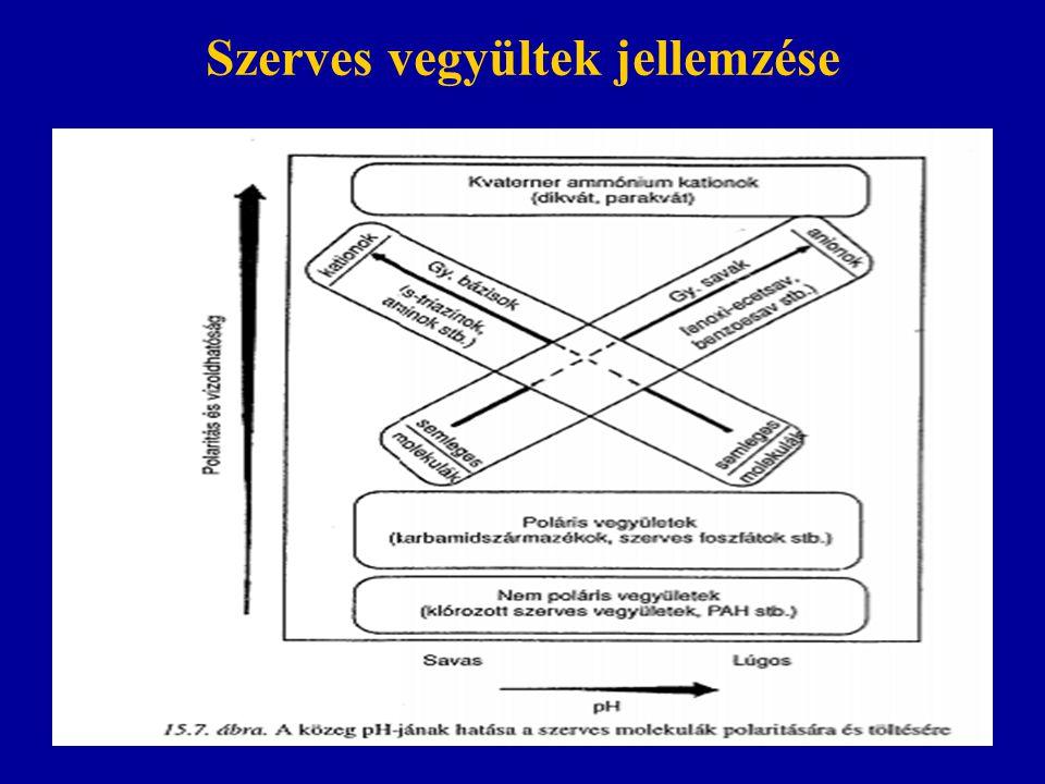 Növényvédő szerek perzisztenciája