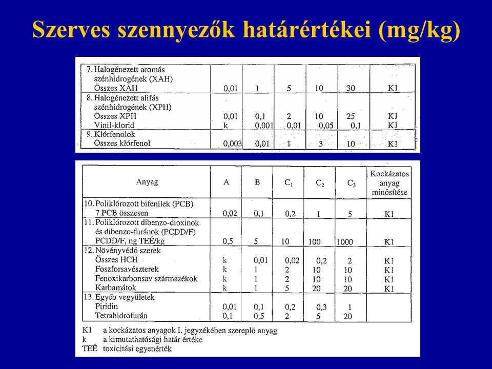 Szerves szennyezők határértékei (mg/kg)
