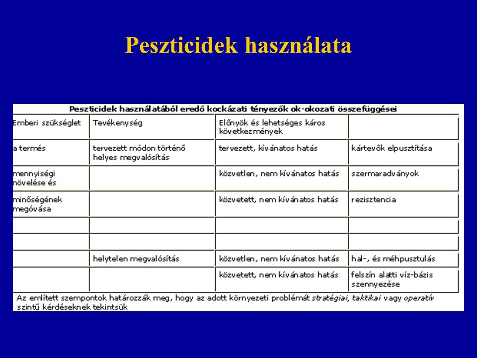 Peszticidek használata