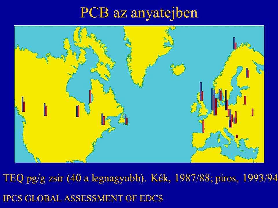 PCB az anyatejben TEQ pg/g zsir (40 a legnagyobb). Kék, 1987/88; piros, 1993/94. IPCS GLOBAL ASSESSMENT OF EDCS