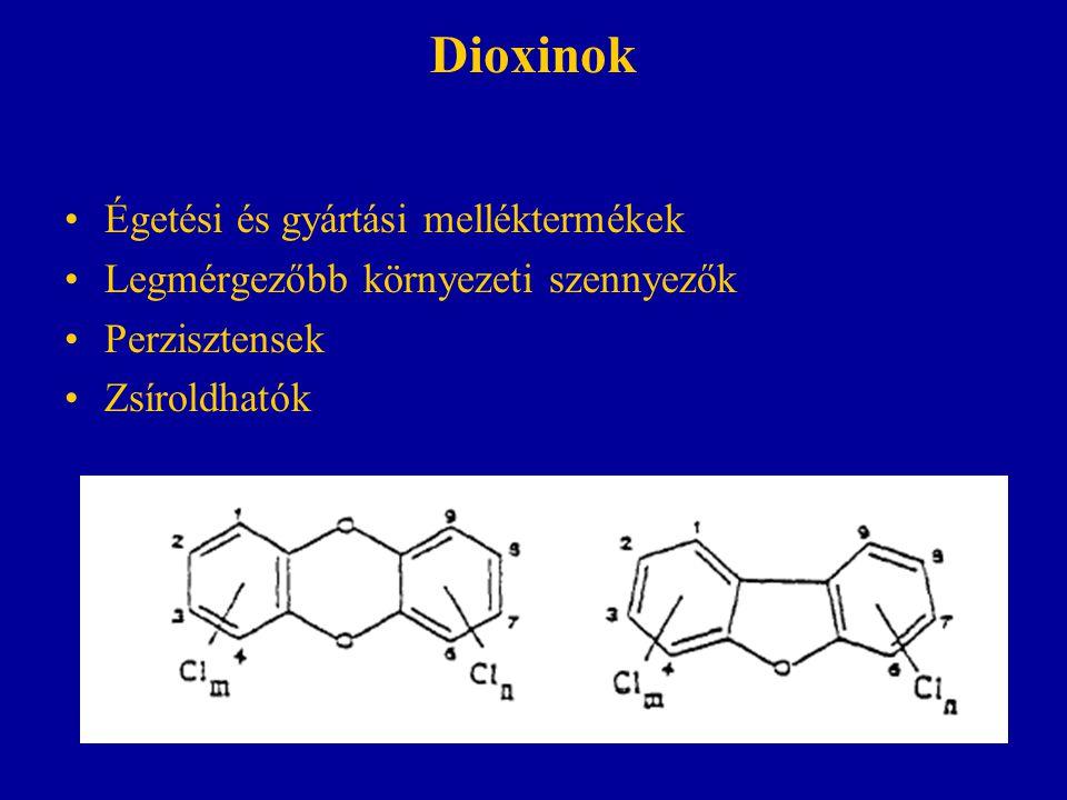 Dioxinok Égetési és gyártási melléktermékek Legmérgezőbb környezeti szennyezők Perzisztensek Zsíroldhatók