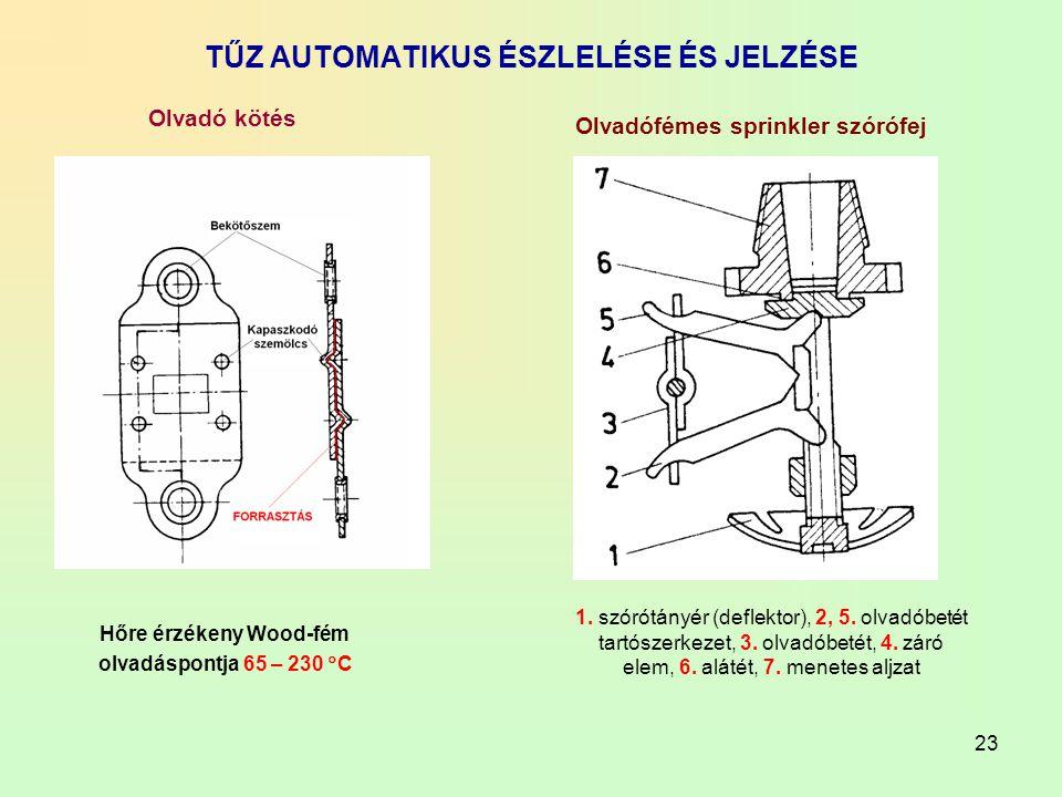 23 TŰZ AUTOMATIKUS ÉSZLELÉSE ÉS JELZÉSE Hőre érzékeny Wood-fém olvadáspontja 65 – 230  C Olvadó kötés Olvadófémes sprinkler szórófej 1. szórótányér (