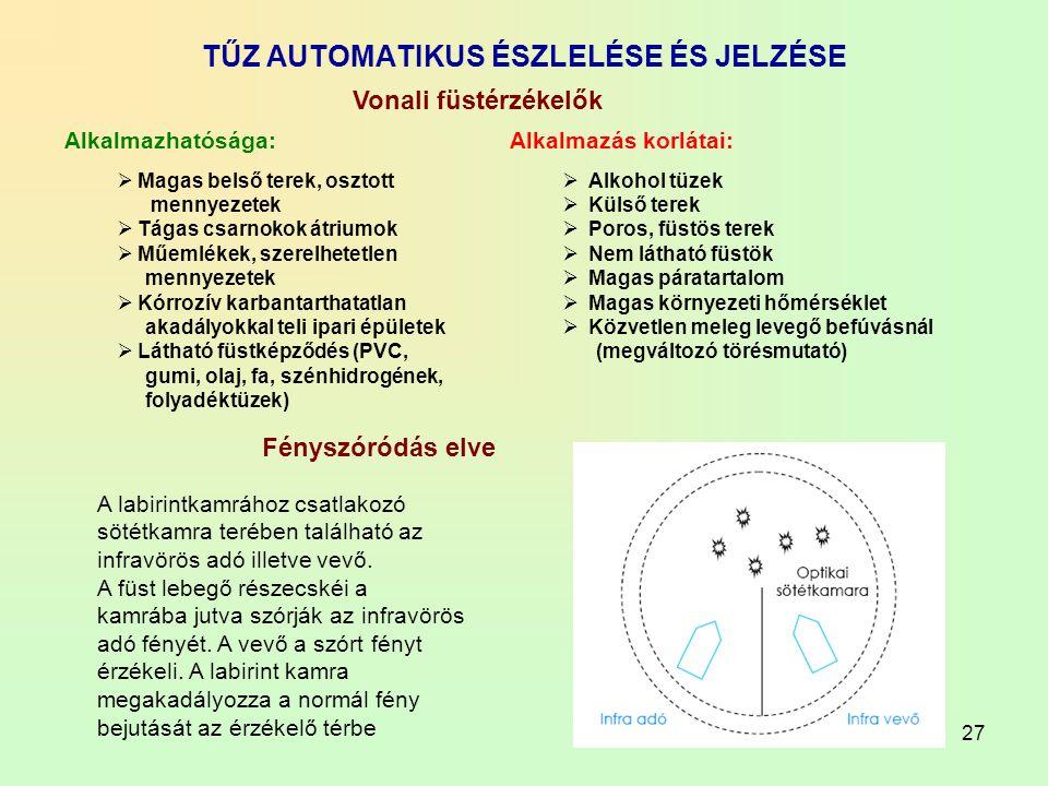 27 TŰZ AUTOMATIKUS ÉSZLELÉSE ÉS JELZÉSE Alkalmazhatósága:  Magas belső terek, osztott mennyezetek  Tágas csarnokok átriumok  Műemlékek, szerelhetet