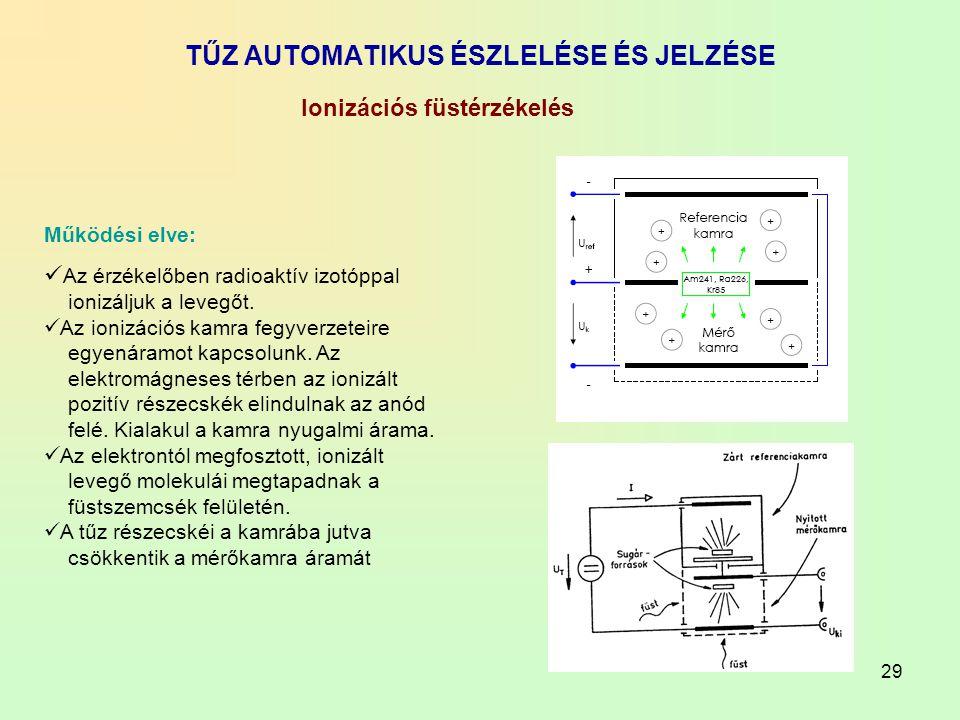 29 TŰZ AUTOMATIKUS ÉSZLELÉSE ÉS JELZÉSE Működési elve: Az érzékelőben radioaktív izotóppal ionizáljuk a levegőt. Az ionizációs kamra fegyverzeteire eg
