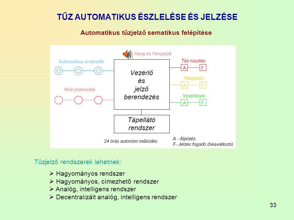 33 TŰZ AUTOMATIKUS ÉSZLELÉSE ÉS JELZÉSE Tűzjelző rendszerek lehetnek:  Hagyományos rendszer  Hagyományos, címezhető rendszer  Analóg, intelligens r