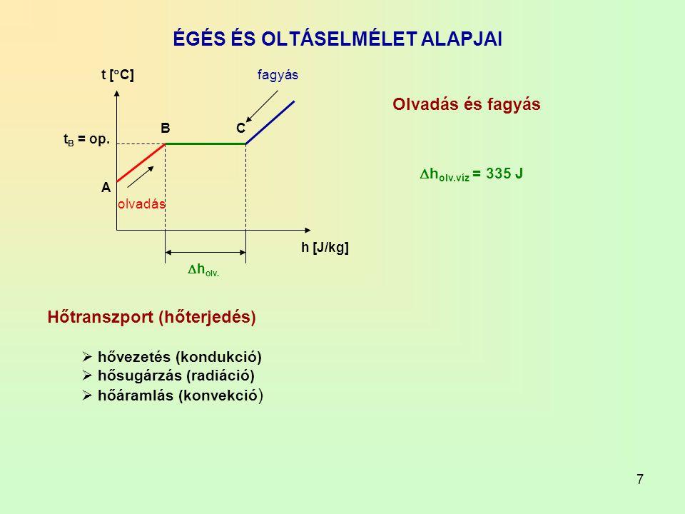 7 ÉGÉS ÉS OLTÁSELMÉLET ALAPJAI t [  C] h [J/kg] olvadás fagyás A BC t B = op.  h olv. Olvadás és fagyás  h olv.víz = 335 J Hőtranszport (hőterjedés