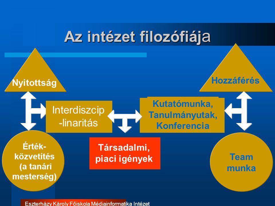 Eszterházy Károly Főiskola Médiainformatika Intézet Az intézet filozófiáj a Kutatómunka, Tanulmányutak, Konferencia Interdiszcip -linaritás Team munka
