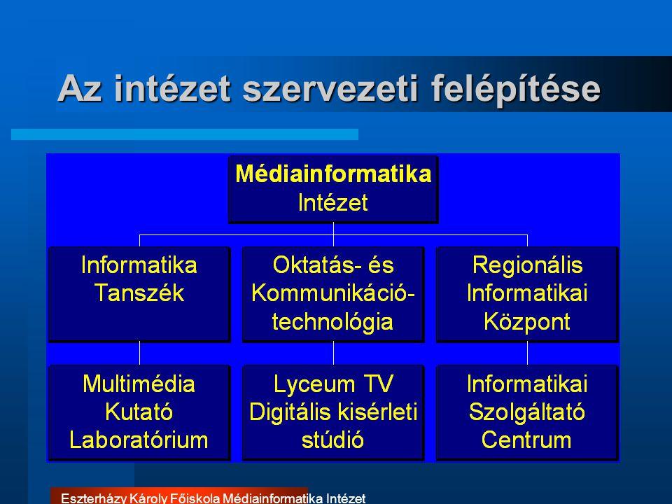 Eszterházy Károly Főiskola Médiainformatika Intézet Az intézet szervezeti felépítése