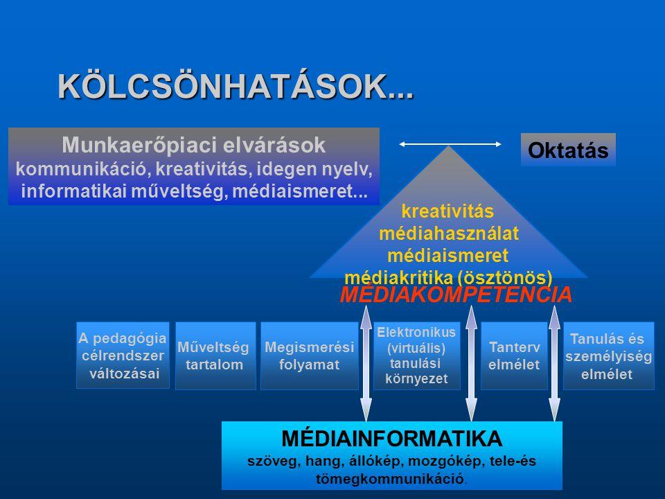 KÖLCSÖNHATÁSOK... Munkaerőpiaci elvárások kommunikáció, kreativitás, idegen nyelv, informatikai műveltség, médiaismeret... Oktatás kreativitás médiaha