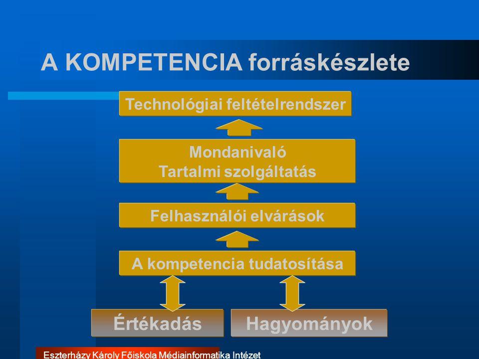 Eszterházy Károly Főiskola Médiainformatika Intézet A KOMPETENCIA forráskészlete Technológiai feltételrendszer Mondanivaló Tartalmi szolgáltatás Érték