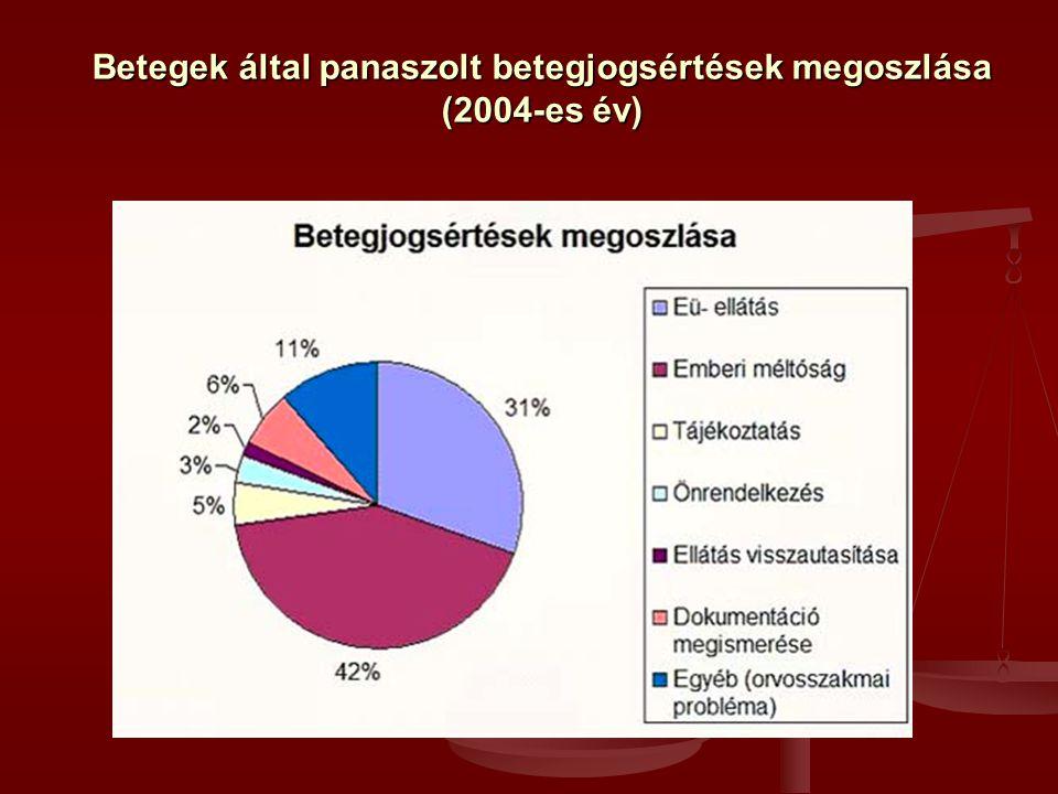 Betegek által panaszolt betegjogsértések megoszlása (2004-es év)