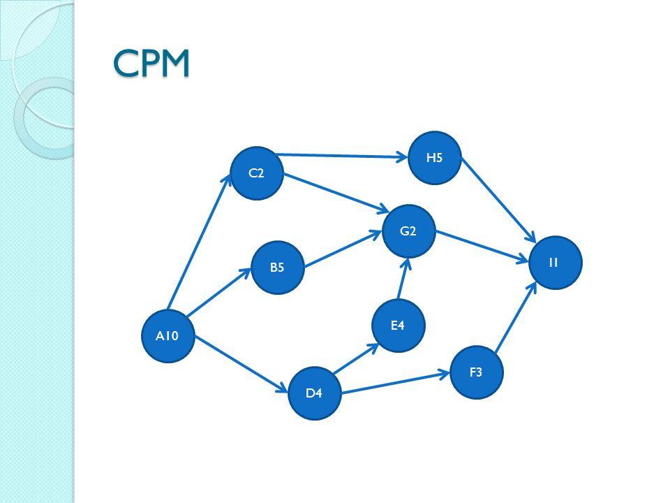 CPM C2 B5 D4 G2 A10 E4 H5 F3 I1