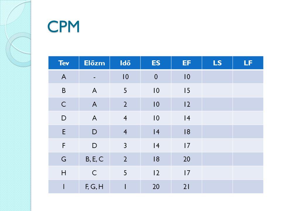 CPM TevElőzmIdőESEFLSLF A-100 BA5 15 CA21012 DA41014 ED4 18 FD31417 GB, E, C21820 HC51217 IF, G, H12021