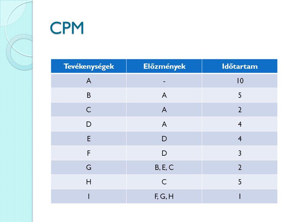 CPM TevékenységekElőzményekIdőtartam A-10 BA5 CA2 DA4 ED4 FD3 GB, E, C2 HC5 IF, G, H1