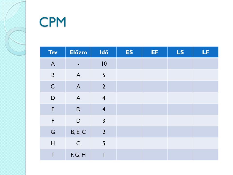 CPM TevElőzmIdőESEFLSLF A-10 BA5 CA2 DA4 ED4 FD3 GB, E, C2 HC5 IF, G, H1