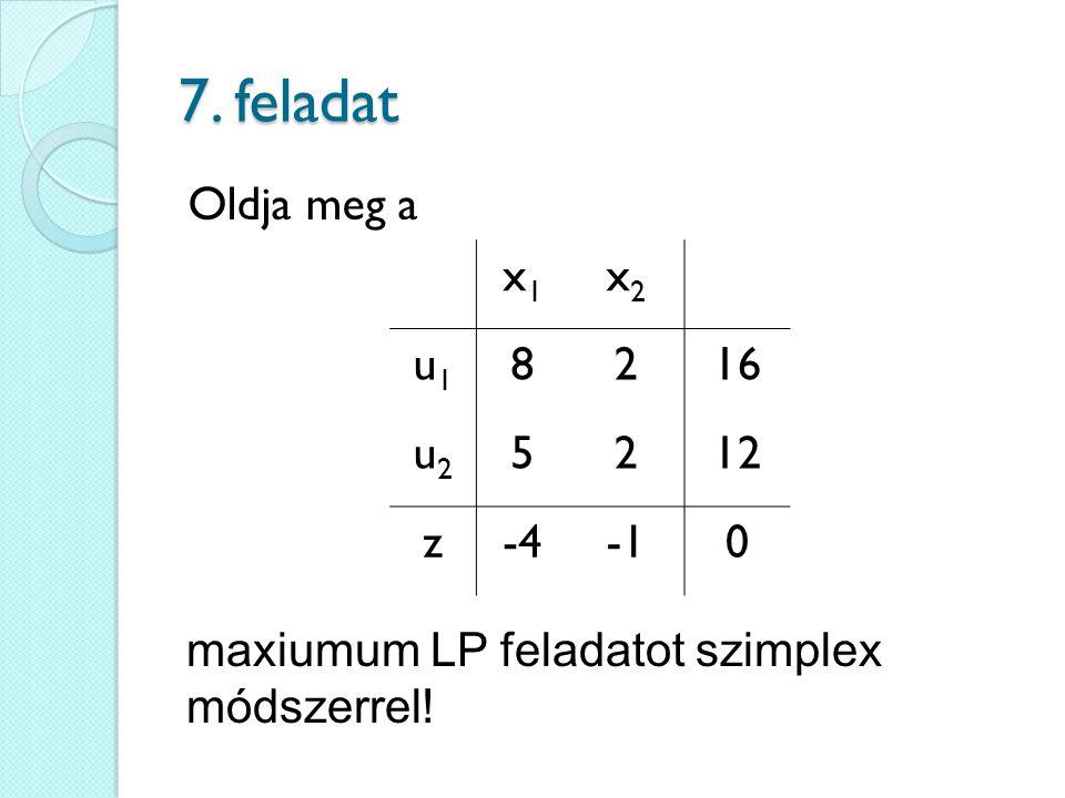 7. feladat Oldja meg a maxiumum LP feladatot szimplex módszerrel! x1x1 x2x2 u1u1 8216 u2u2 5212 z-40