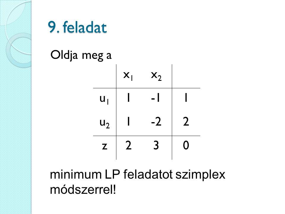 9. feladat Oldja meg a minimum LP feladatot szimplex módszerrel! x1x1 x2x2 u1u1 11 u2u2 1-22 z230