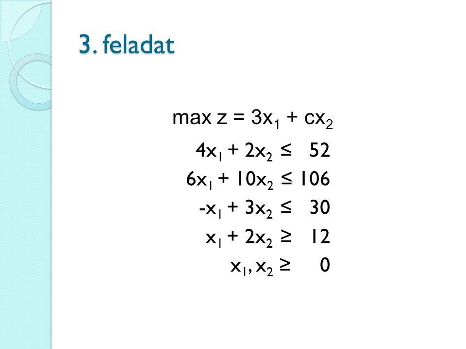 3. feladat 4x 1 + 2x 2 ≤ 52 6x 1 + 10x 2 ≤ 106 -x 1 + 3x 2 ≤ 30 x 1 + 2x 2 ≥ 12 x 1, x 2 ≥ 0 max z = 3x 1 + cx 2