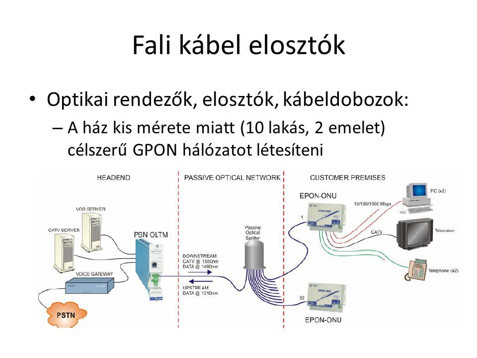 Fali kábel elosztók Optikai rendezők, elosztók, kábeldobozok: – A ház kis mérete miatt (10 lakás, 2 emelet) célszerű GPON hálózatot létesíteni