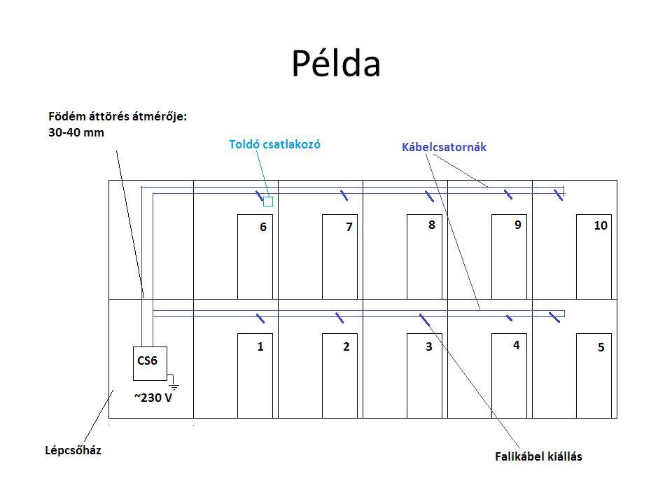 Példa Példa a 10 lakásos, 2 szintes társasház fali kábelezésére: