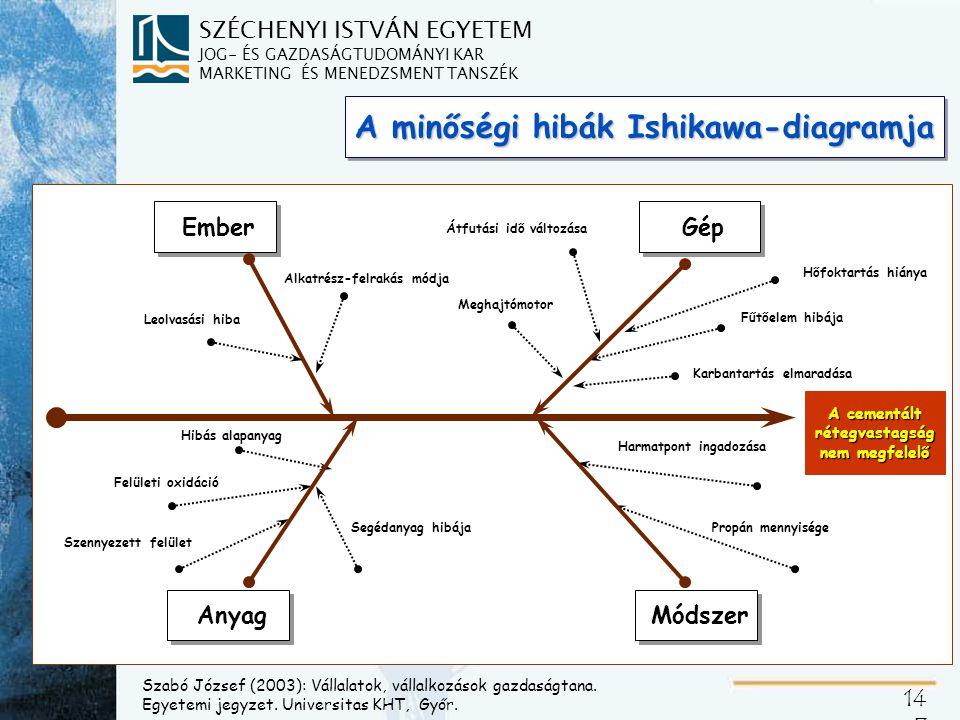 SZÉCHENYI ISTVÁN EGYETEM JOG- ÉS GAZDASÁGTUDOMÁNYI KAR MARKETING ÉS MENEDZSMENT TANSZÉK 14 7 A minőségi hibák Ishikawa-diagramja A cementált rétegvast