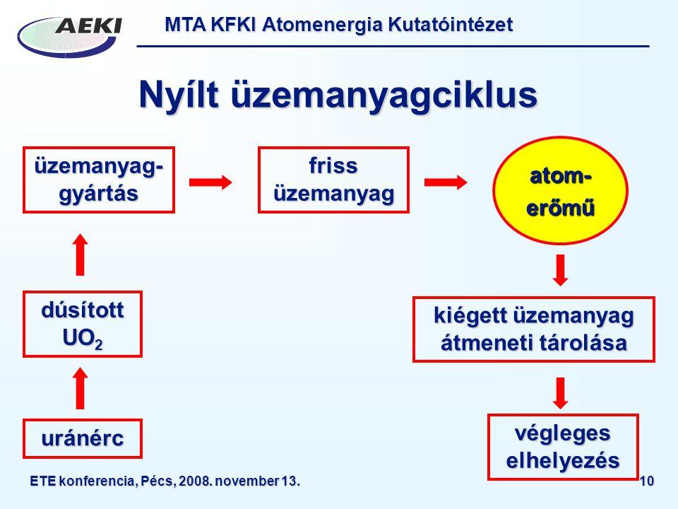 MTA KFKI Atomenergia Kutatóintézet ETE konferencia, Pécs, 2008. november 13.10 Nyílt üzemanyagciklus uránérc dúsított UO 2 üzemanyag- gyártás friss üz