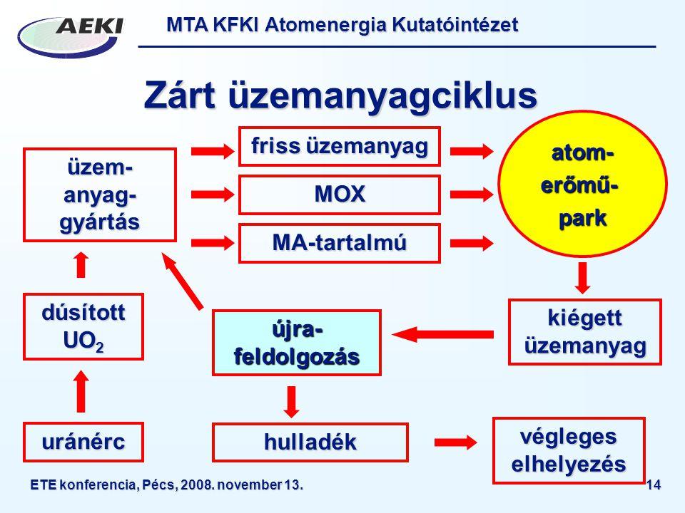 MTA KFKI Atomenergia Kutatóintézet ETE konferencia, Pécs, 2008. november 13.14 Zárt üzemanyagciklus uránérc dúsított UO 2 üzem- anyag- gyártás friss ü