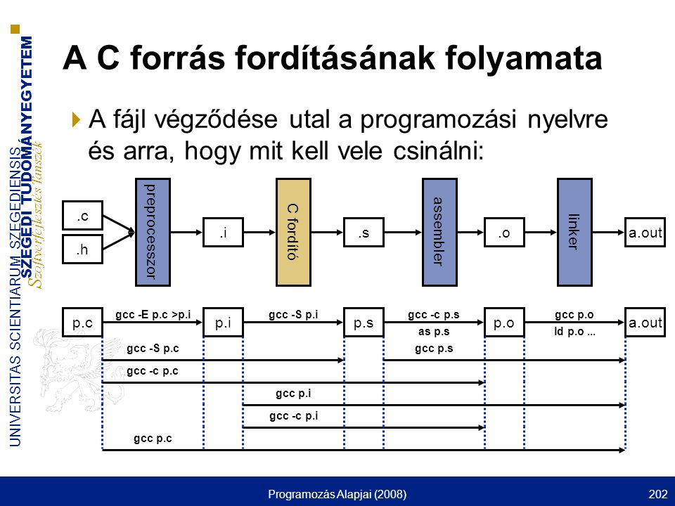 SZEGEDI TUDOMÁNYEGYETEM S zoftverfejlesztés Tanszék UNIVERSITAS SCIENTIARUM SZEGEDIENSIS Programozás Alapjai (2008)202 A C forrás fordításának folyama
