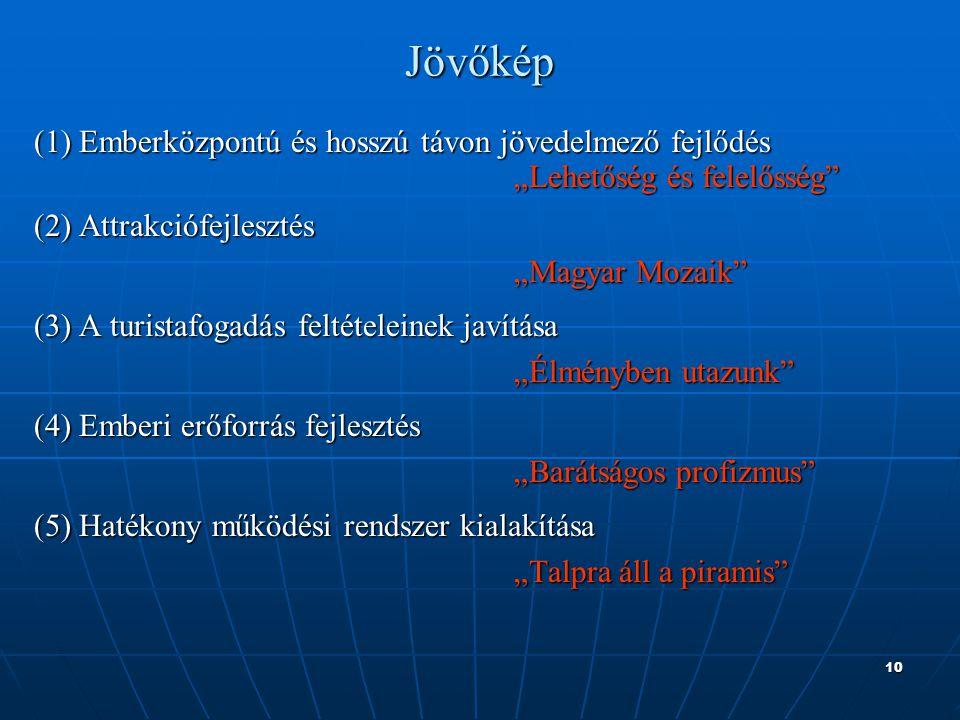 """10Jövőkép (1) Emberközpontú és hosszú távon jövedelmező fejlődés """"Lehetőség és felelősség (2) Attrakciófejlesztés """"Magyar Mozaik (3) A turistafogadás feltételeinek javítása """"Élményben utazunk (4) Emberi erőforrás fejlesztés """"Barátságos profizmus (5) Hatékony működési rendszer kialakítása """"Talpra áll a piramis"""