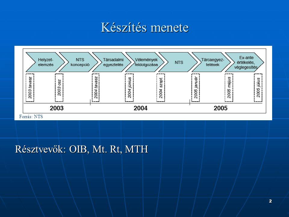 2 Készítés menete Résztvevők: OIB, Mt. Rt, MTH Forrás: NTS