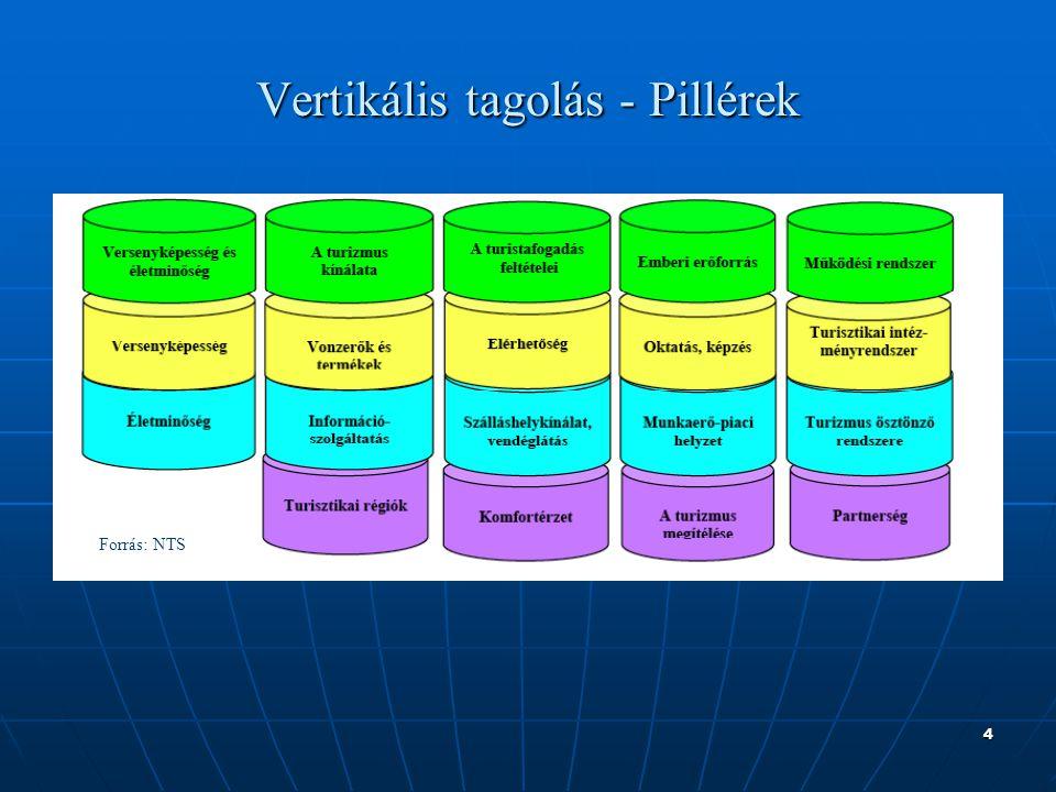 4 Vertikális tagolás - Pillérek Forrás: NTS