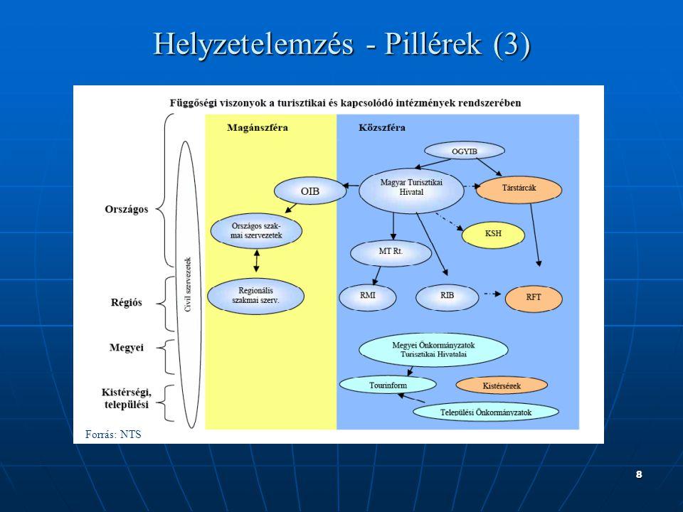 8 Helyzetelemzés - Pillérek (3) Forrás: NTS