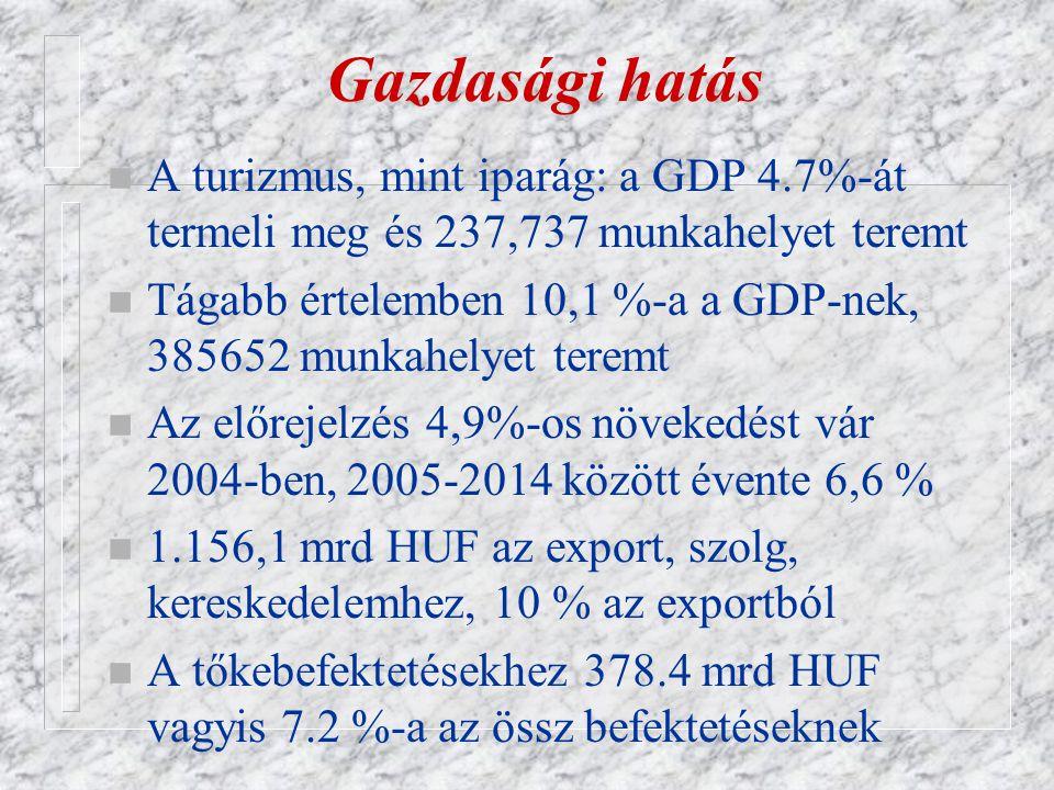 Gazdasági hatás n A turizmus, mint iparág: a GDP 4.7%-át termeli meg és 237,737 munkahelyet teremt n Tágabb értelemben 10,1 %-a a GDP-nek, 385652 munkahelyet teremt n Az előrejelzés 4,9%-os növekedést vár 2004-ben, 2005-2014 között évente 6,6 % n 1.156,1 mrd HUF az export, szolg, kereskedelemhez, 10 % az exportból n A tőkebefektetésekhez 378.4 mrd HUF vagyis 7.2 %-a az össz befektetéseknek