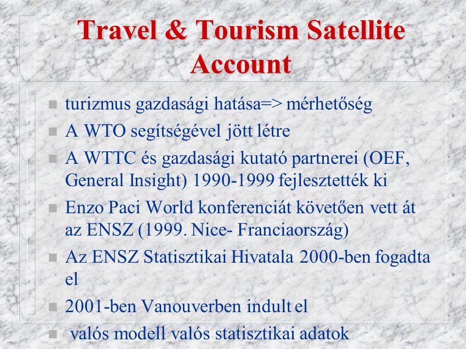 Travel & Tourism Satellite Account n egységes minden ország esetében n WTO, OECD és a Eurostat  A vásárlók jóléte és a turizmussal szorosan összefüggő beszerések – amit mai napig nem ismertek fel  a turizmus termék és szolgáltatás láncnak az elemzése és dokumentációja  Kapcsolat a turizmus és más szektorok között, mint pl.
