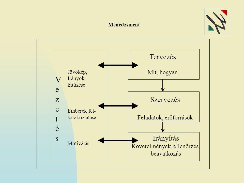 Menedzsment VezetésVezetés Jövőkép, Irányok kitűzése Emberek fel- sorakoztatása Motiválás Tervezés Mit, hogyan Szervezés Feladatok, erőforrások Irányítás Követelmények, ellenőrzés, beavatkozás